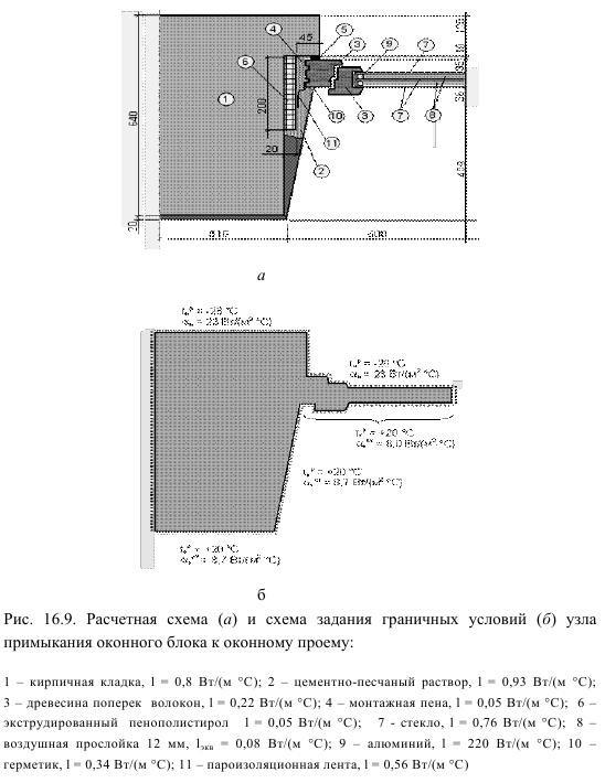 Схема узла примыкания оконного блока