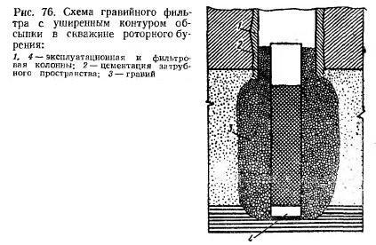 Гравийный фильтр для скважины своими руками 40