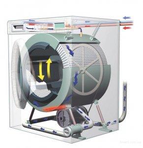 Когда необходим ремонт стиральной машине?